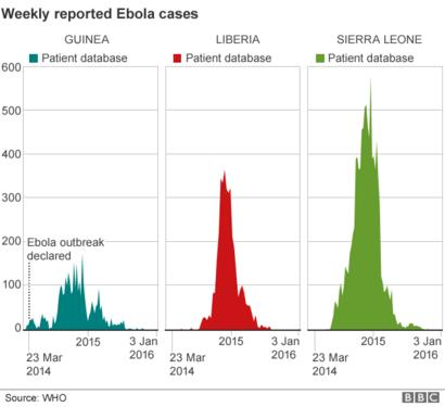 Ebola Mapping The Outbreak Bbc News