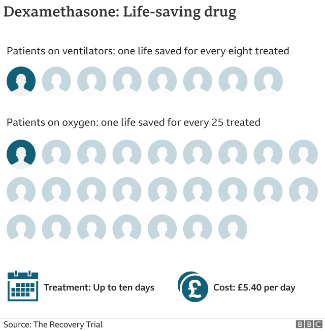 Dexamethasone Remdesivir Regeneron Trump S Covid Treatment Explained Bbc News