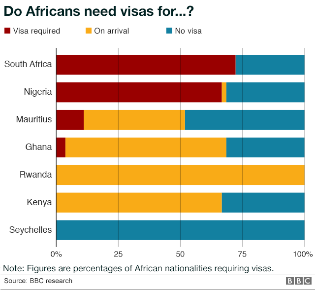 Why is it so hard for Africans to visit other African countries? - BBC News