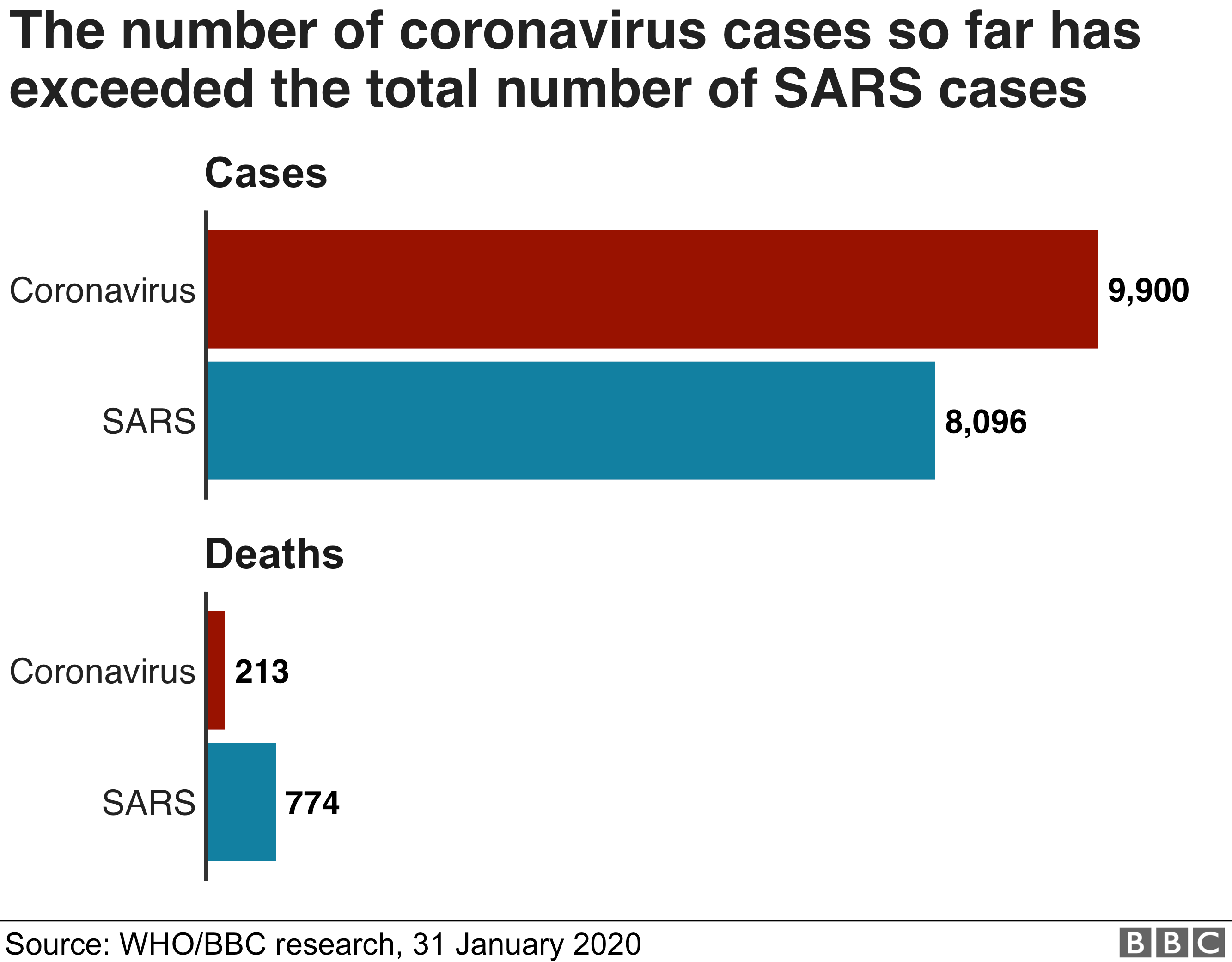 Coronavirus Worldwide Cases Overtake 2003 Sars Outbreak Bbc News