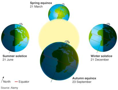 diagram of a spring solstice who  what  why what is an equinox  bbc news  who  what  why what is an equinox