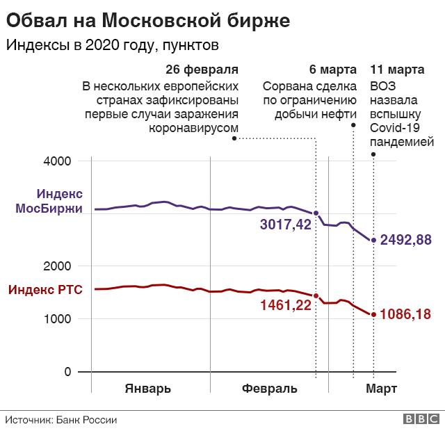 Стоимость акций российских и мировых компаний