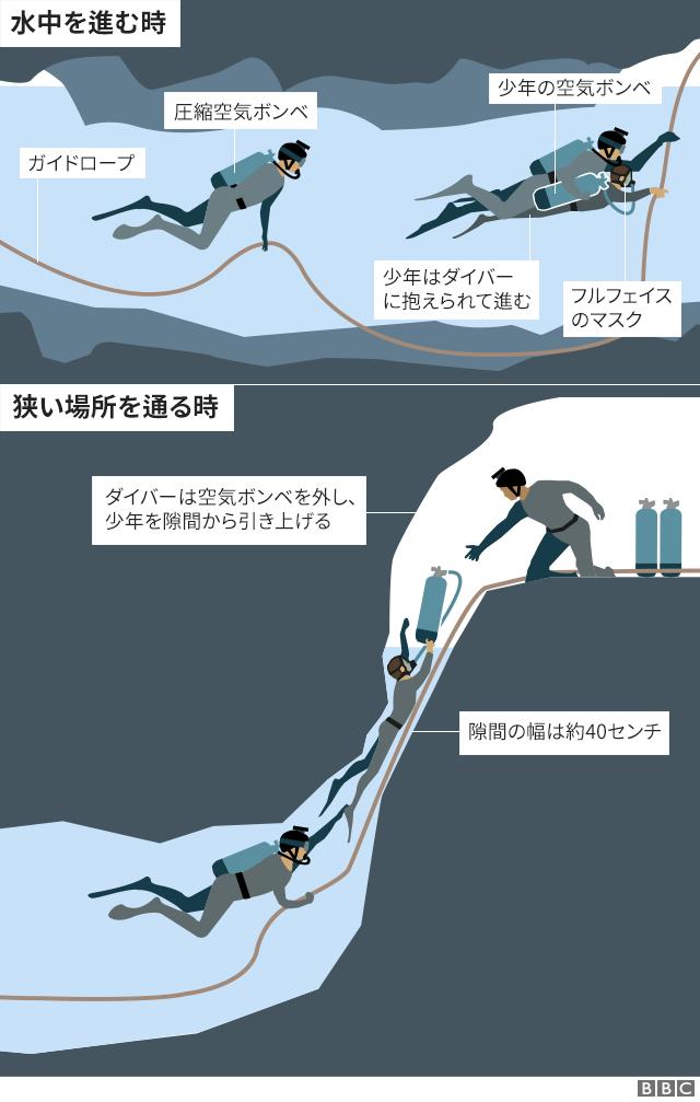 【タイ洞窟】タイ洞窟から少年とコーチ、全員無事救出  今までのまとめ  どうやって助けたか、今後のことなど詳細(地図や図解付き) ->画像>17枚