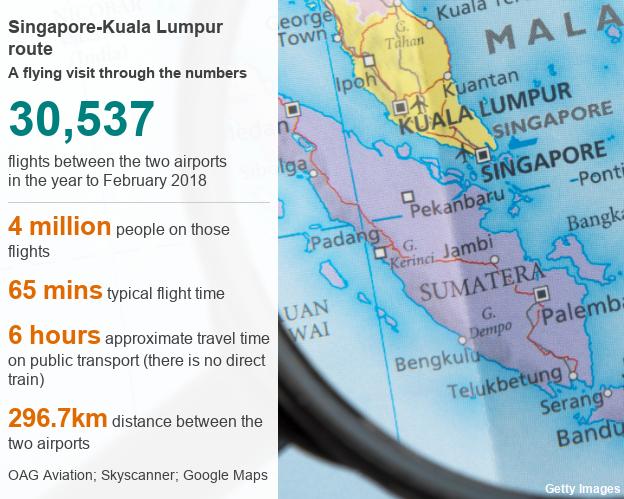 Kuala Lumpur-Singapore named busiest international air route ...