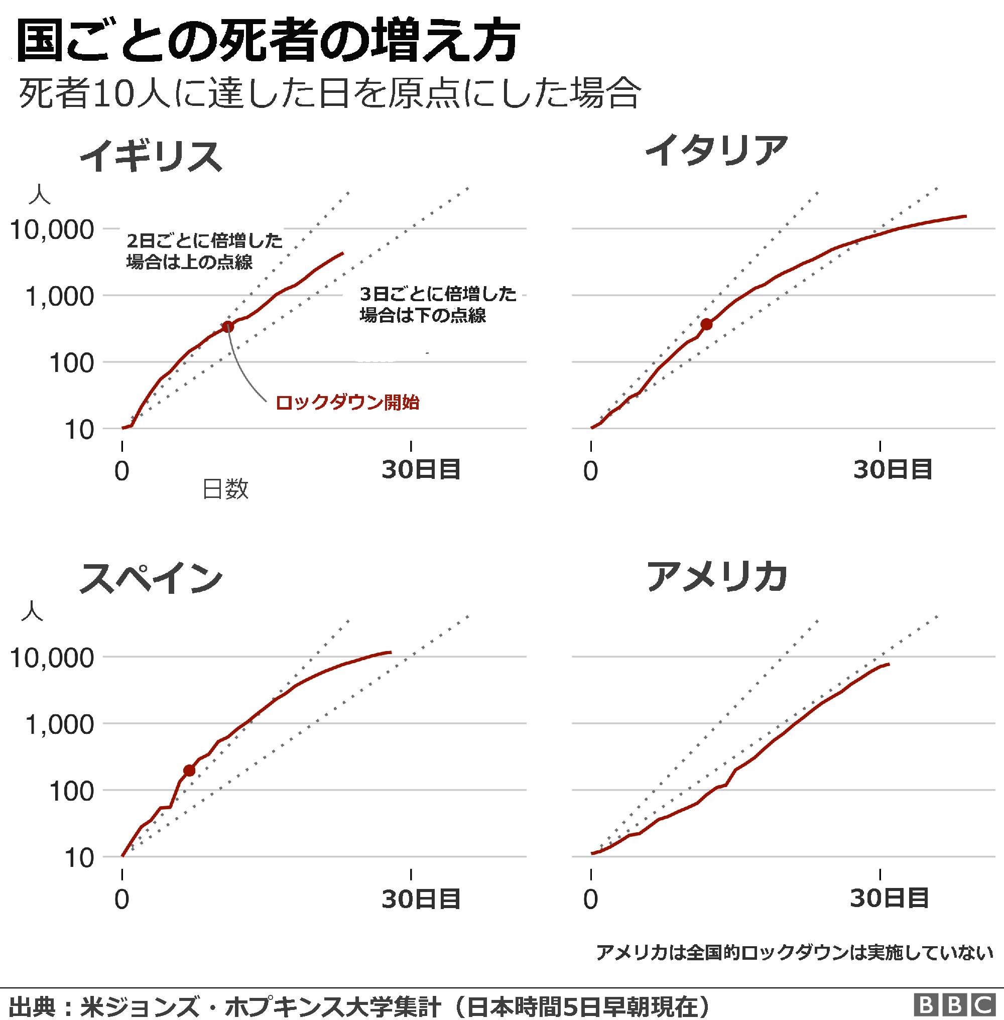 アメリカ の コロナ 感染 者 数