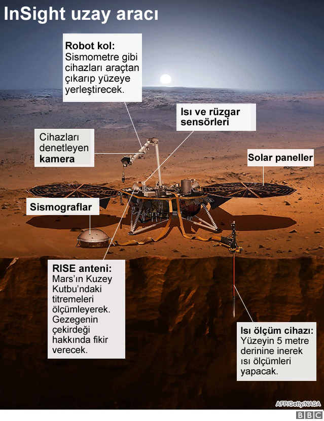 Insight Nasa Nin Mars A Indirdigi Uzay Araci Hakkinda Bilinenler