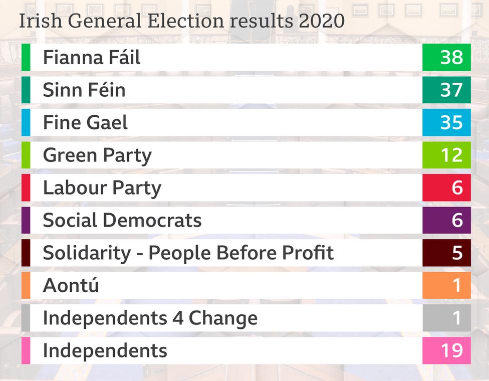 Irish general election: Profile of Irish political parties - BBC News