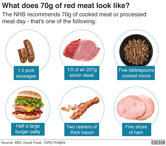 Is Red Meat Back On The Menu Bbc News