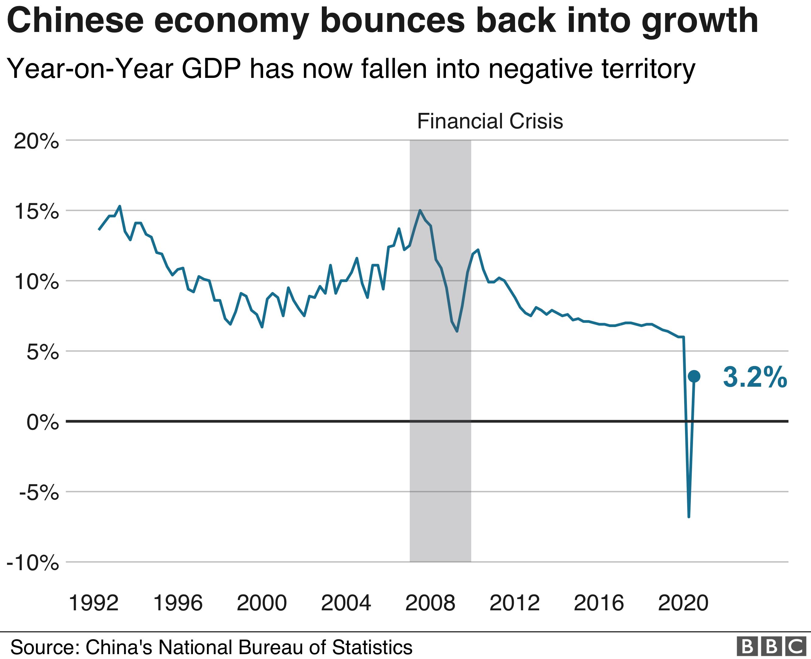 Coronavirus: Chinese economy bounces back into growth - BBC News