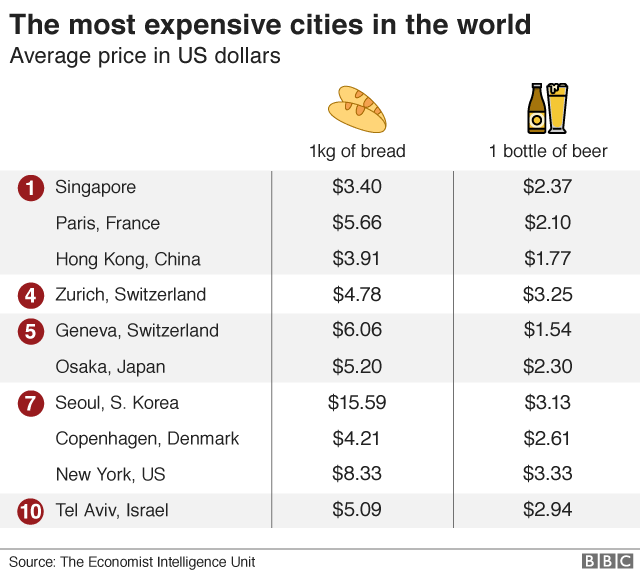 World's most expensive cities revealed - BBC News