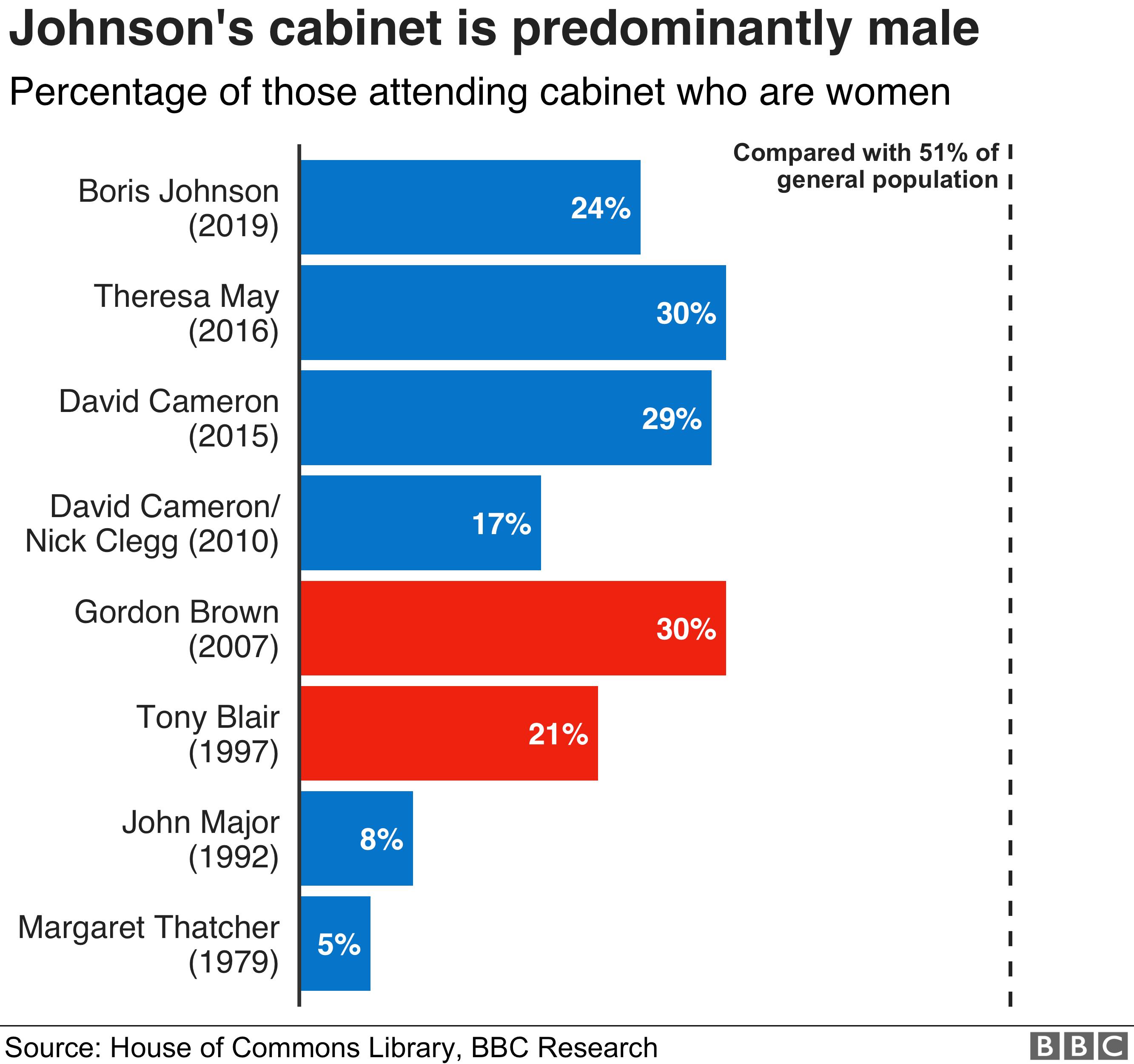 Prime Minister Boris Johnson Does His Cabinet Reflect Modern