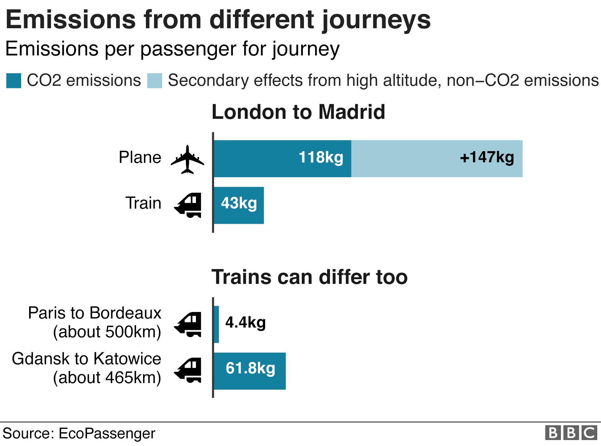 foto de Climate change: Should you fly, drive or take the train? - BBC News