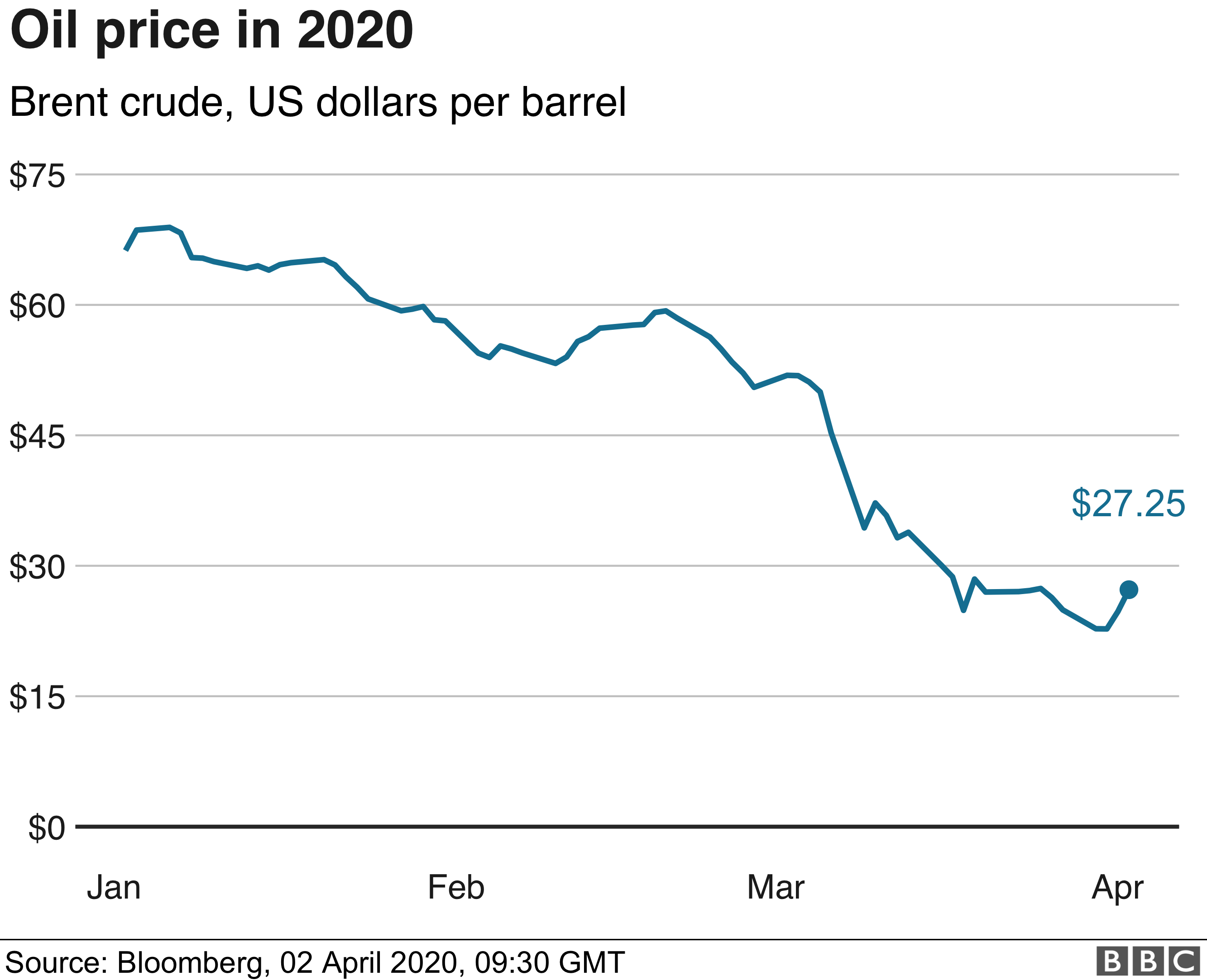 Coronavirus: Oil prices surge on hopes of a price war truce - BBC News