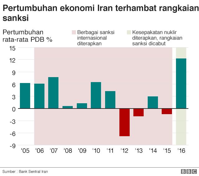 Data Pertumbuhan Ekonomi Indonesia 30 Tahun Terakhir ...