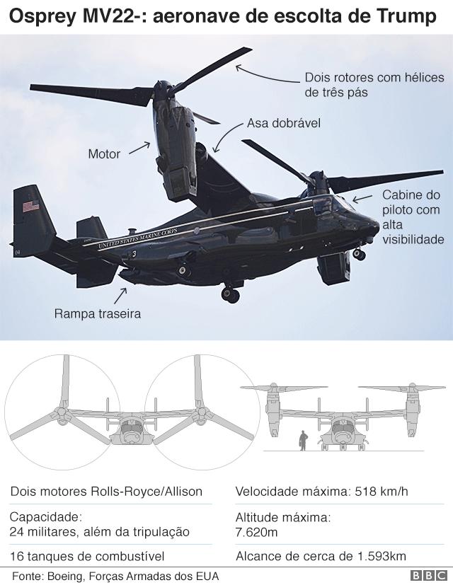 Infográfico com detalhes do helicóptero