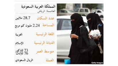 حقائق عن المملكة العربية السعودية Bbc News Arabic