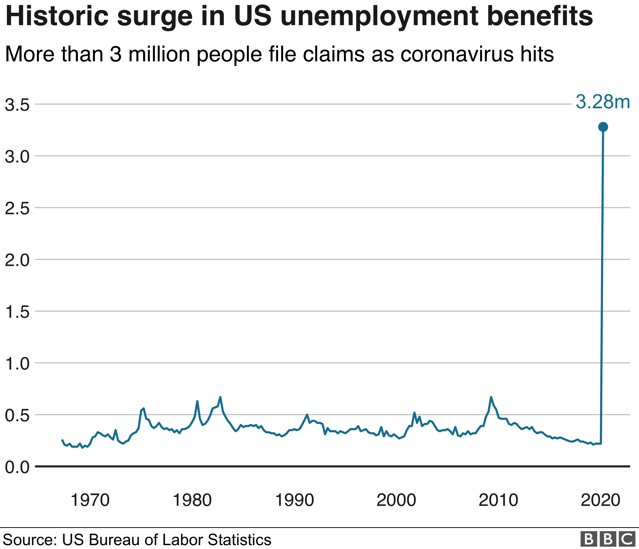 Coronavirus: US unemployment hits highest for almost 40 years ...