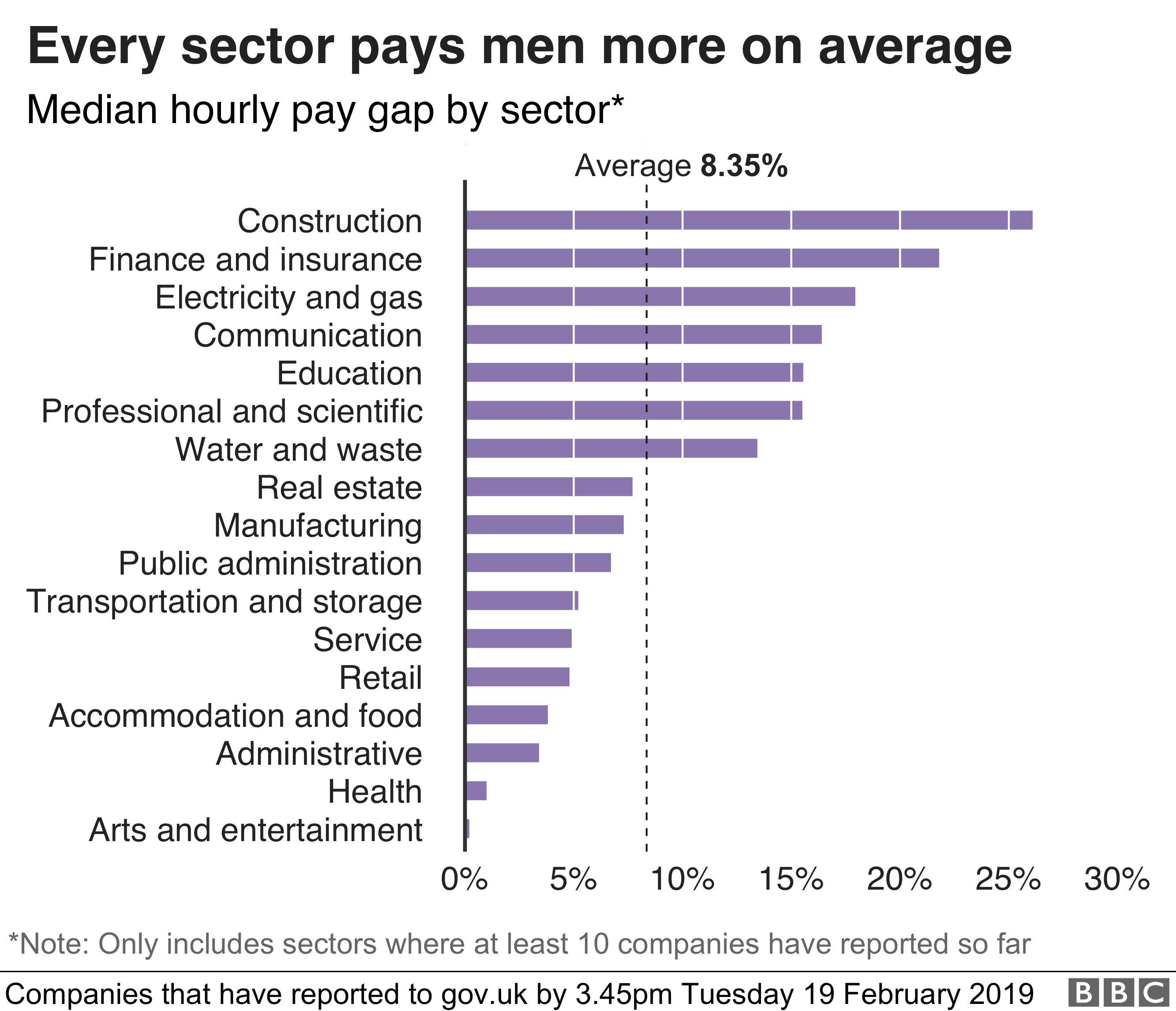 Gender pay gap grows at hundreds of big firms - BBC News