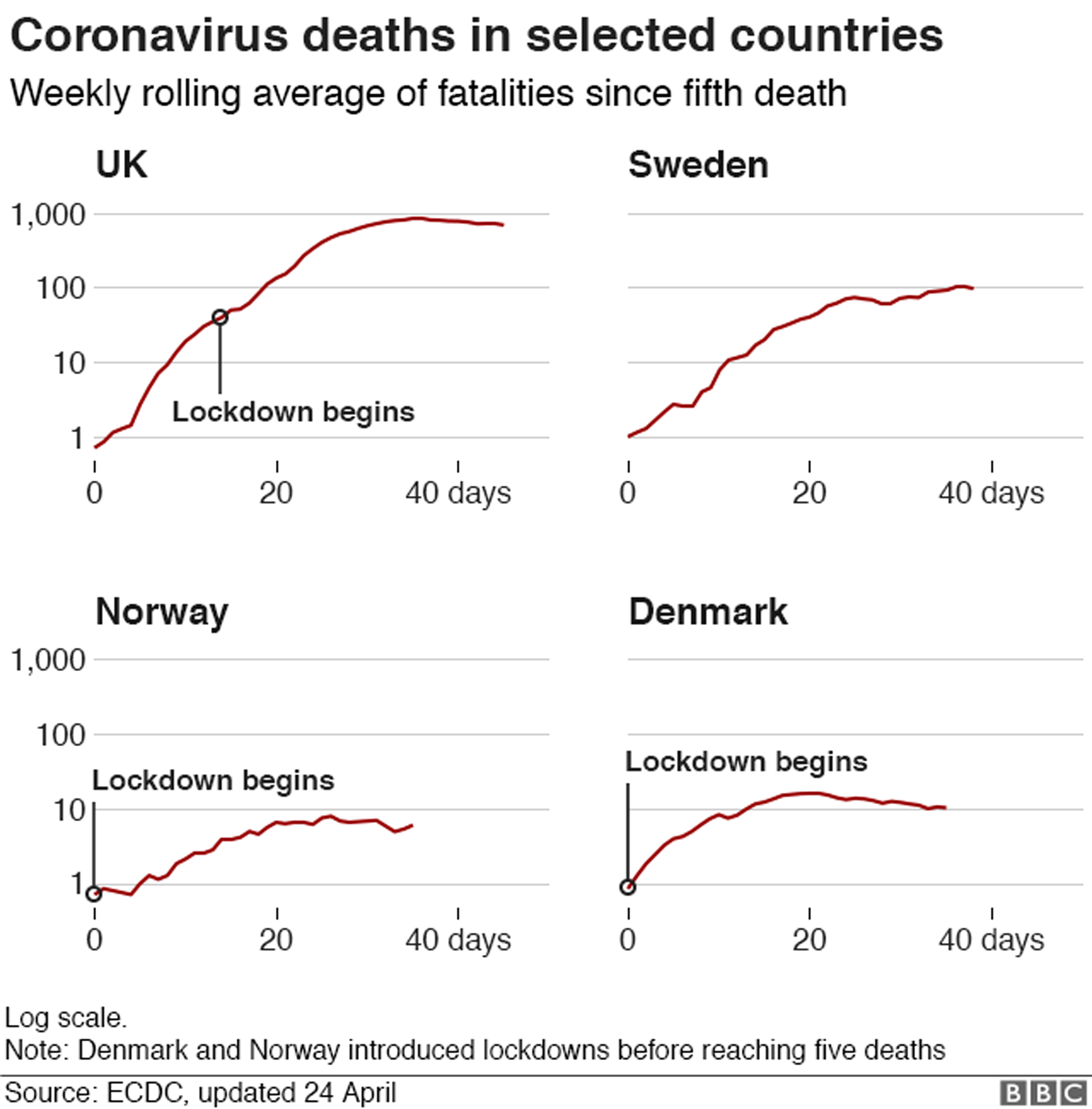 Table showing coronavirus deaths in four countries, UK, Sweden, Norway and Denmark