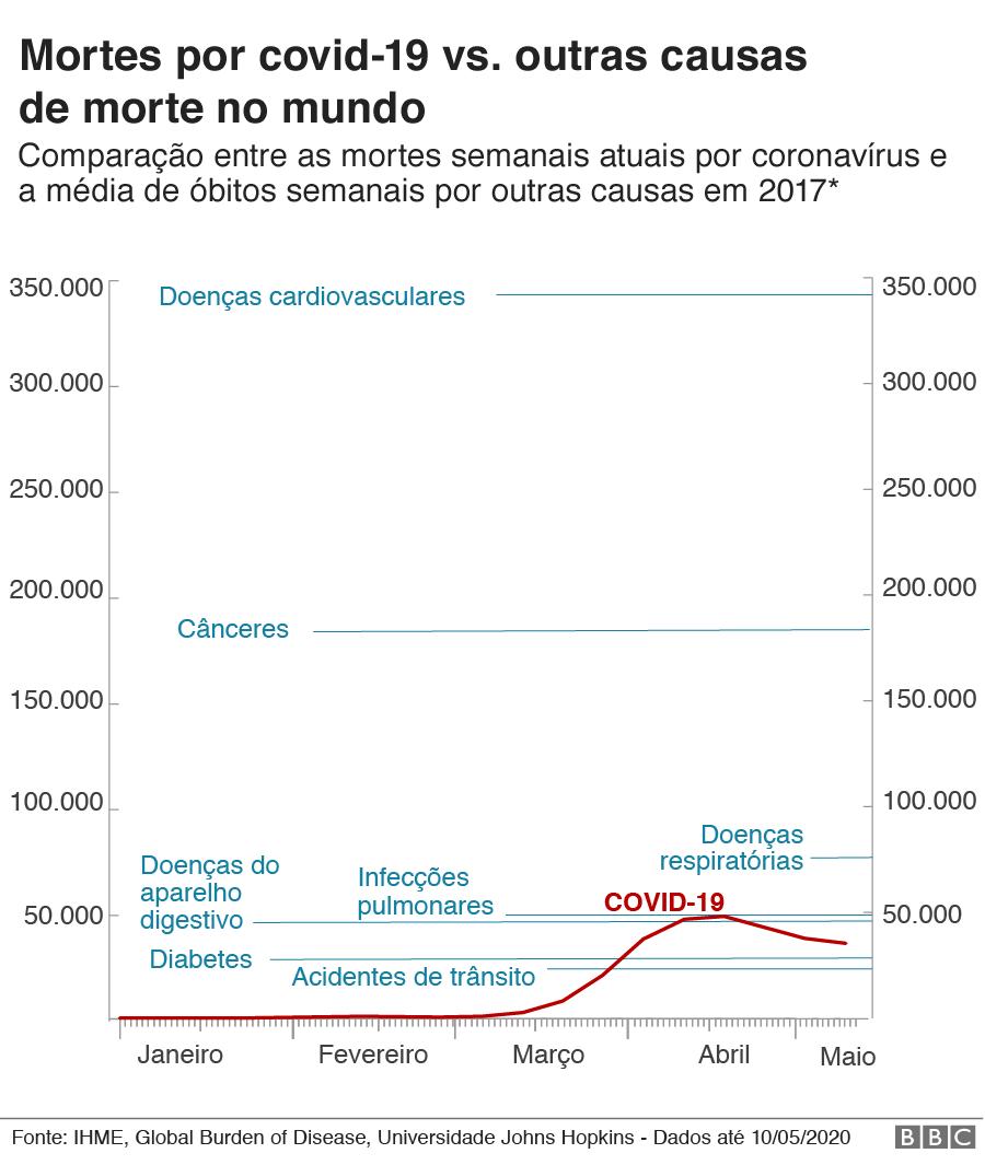 gráfico de mortes por covid-19 vs. média de mortes semanais por outras causas no mundo em 2017
