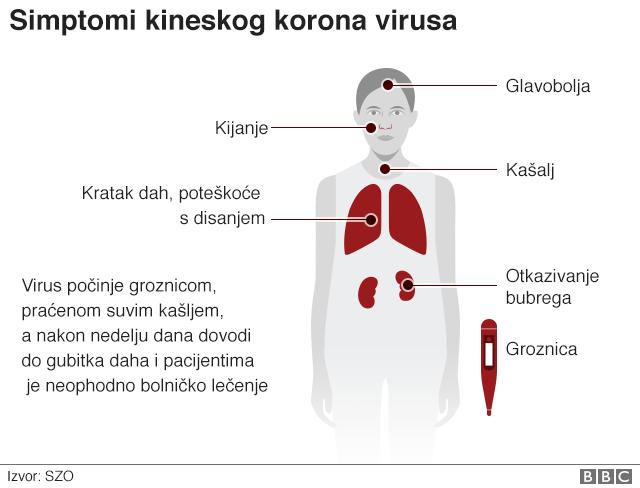 Korona virus: Prvi smrtni slučaj u Evropi - BBC News na srpskom