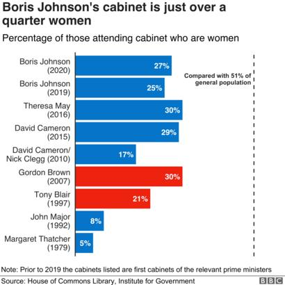 Cabinet Reshuffle Who Is In Boris Johnson S New Cabinet Bbc News