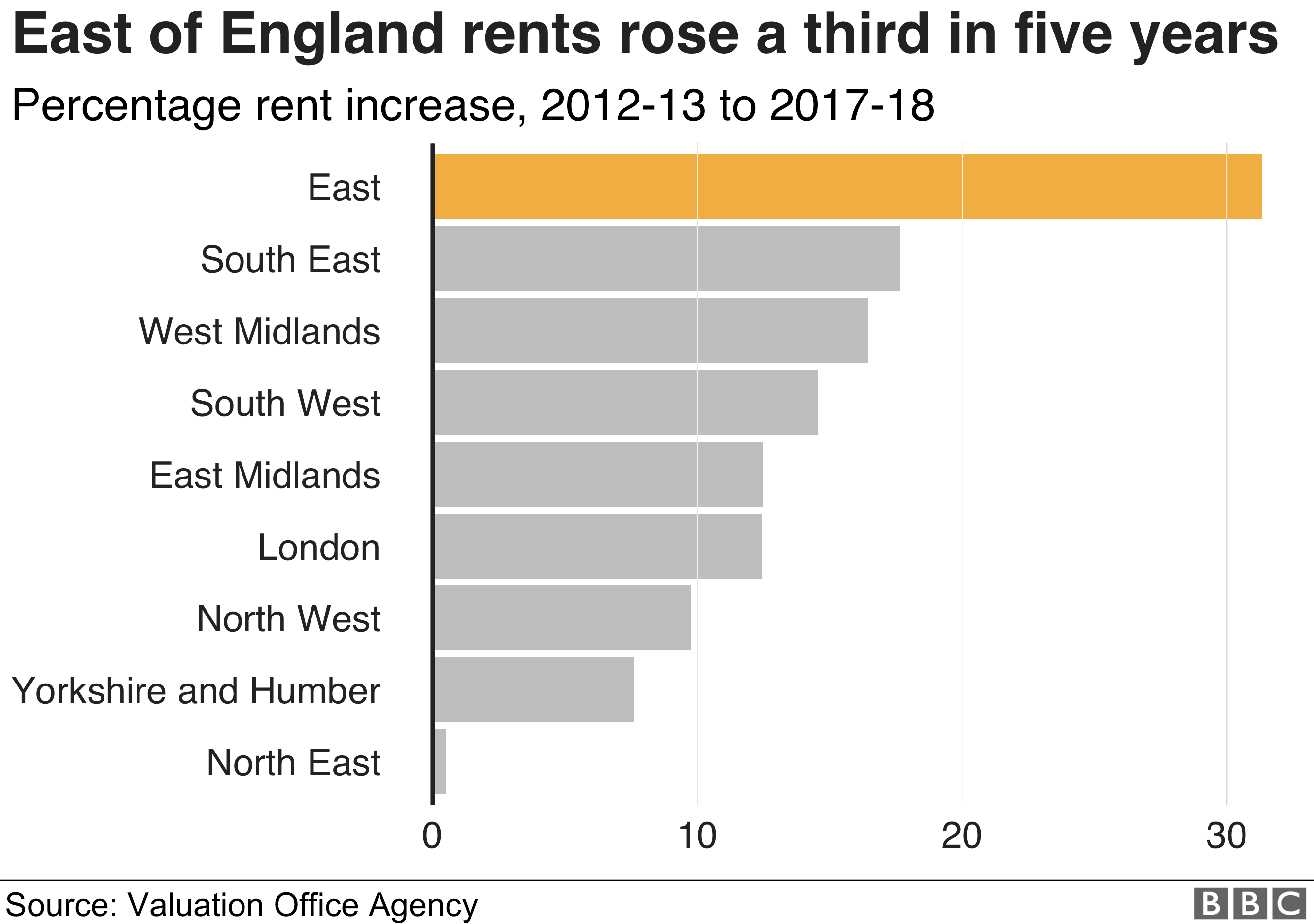 The cost of renting in the UK in seven charts - BBC News