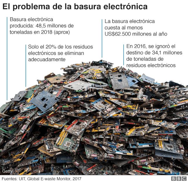 La basura electrónica en 4 gráficos: cómo el mundo desperdicia US ...
