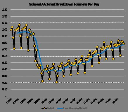 AA traffic data