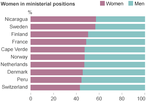 Chart showing proportion of women in power, by country