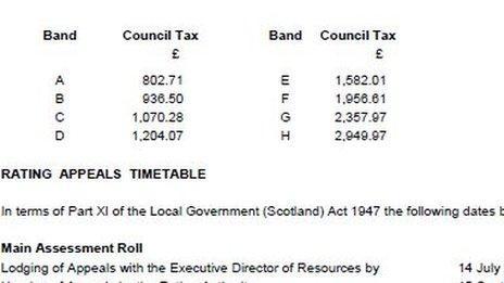 Edinburgh council tax proposal