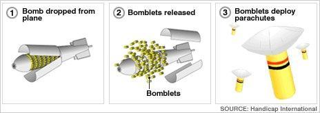 cluster bomb graphic