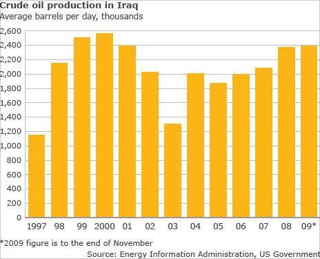 Oil production figures
