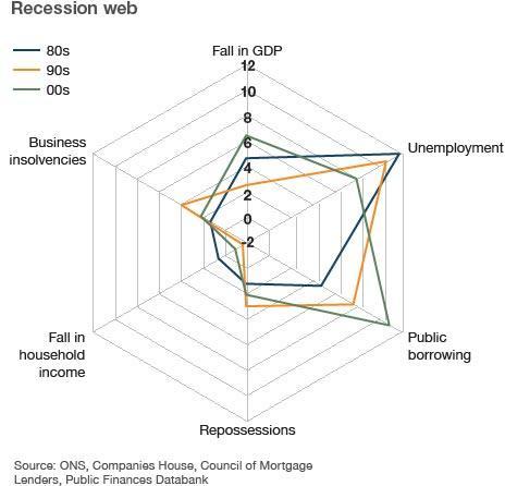 Recession Web graphic