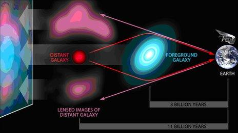 How a gravitational lens works - Cardiff University