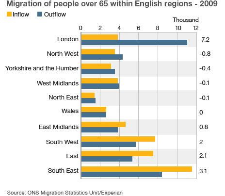 Migration map for English regions