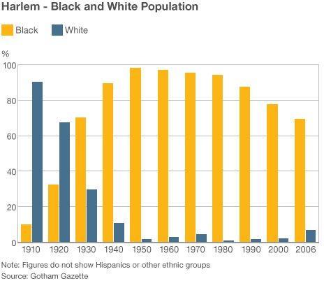 Graph showing Harlem population