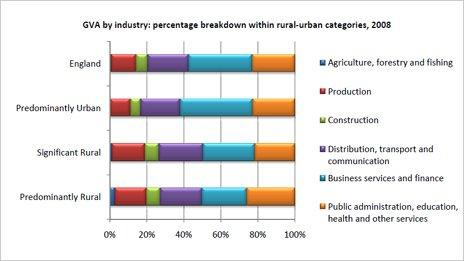 Graph breaking down percentage of industry
