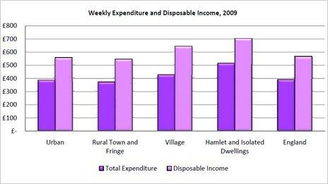 Weekly expenditure graph
