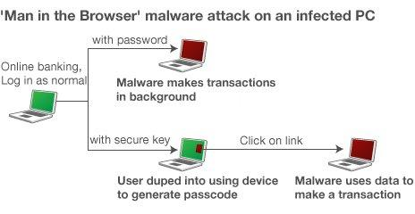 Graphic of how a Man in the Browser attack works