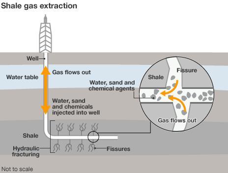 Fracking graphic