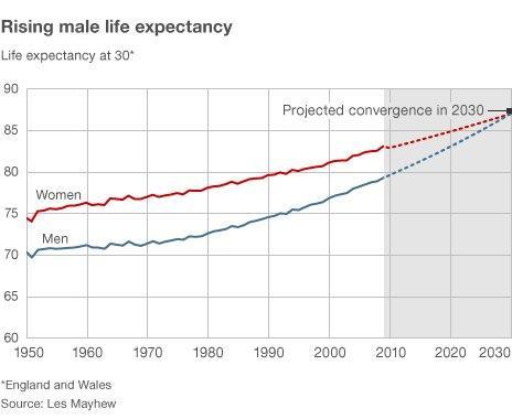 Graph of life expectancies