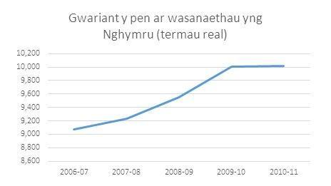 Gwariant gwasanaethau y pen