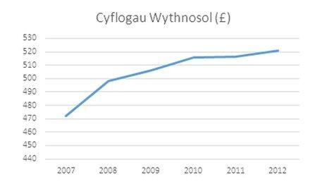 Cyflogau wythnosol