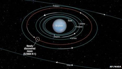 Nasa diagram of Neptune and its new moon
