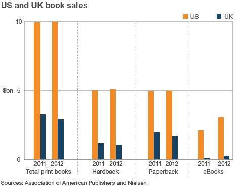 US and UK print vs e-book sales