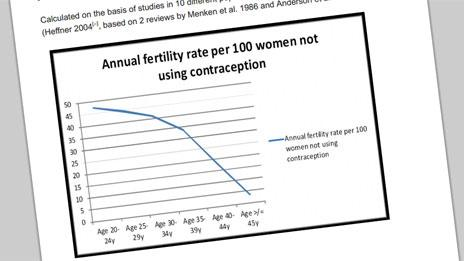 Graph from Nice 2013 fertility guideline