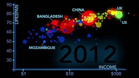 Gapminder graphic showing income and lifespan