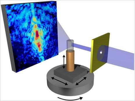 The sample is scanned with an X-ray beam while a detector records the diffraction pattern. The sample is then moved in the directions marked, so that a complete set of data is gathered for every angle. A 3D image is then constructed by computer