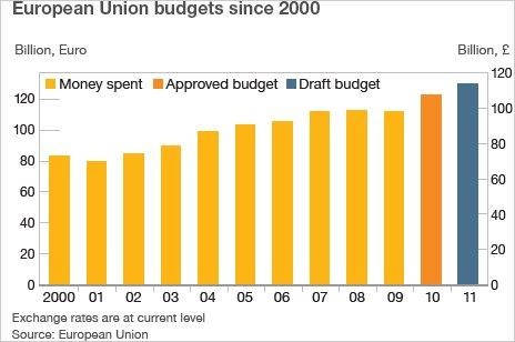 Chart showing EU budgets since 2000